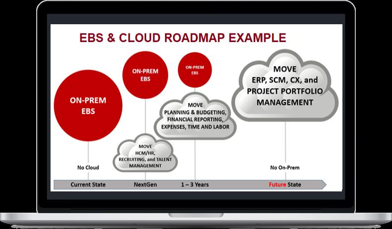 EBS Cloud Road Map Assessment