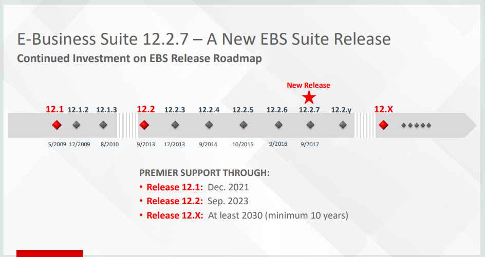 WHAT'S NEW IN ORACLE EBS 12 2 7?