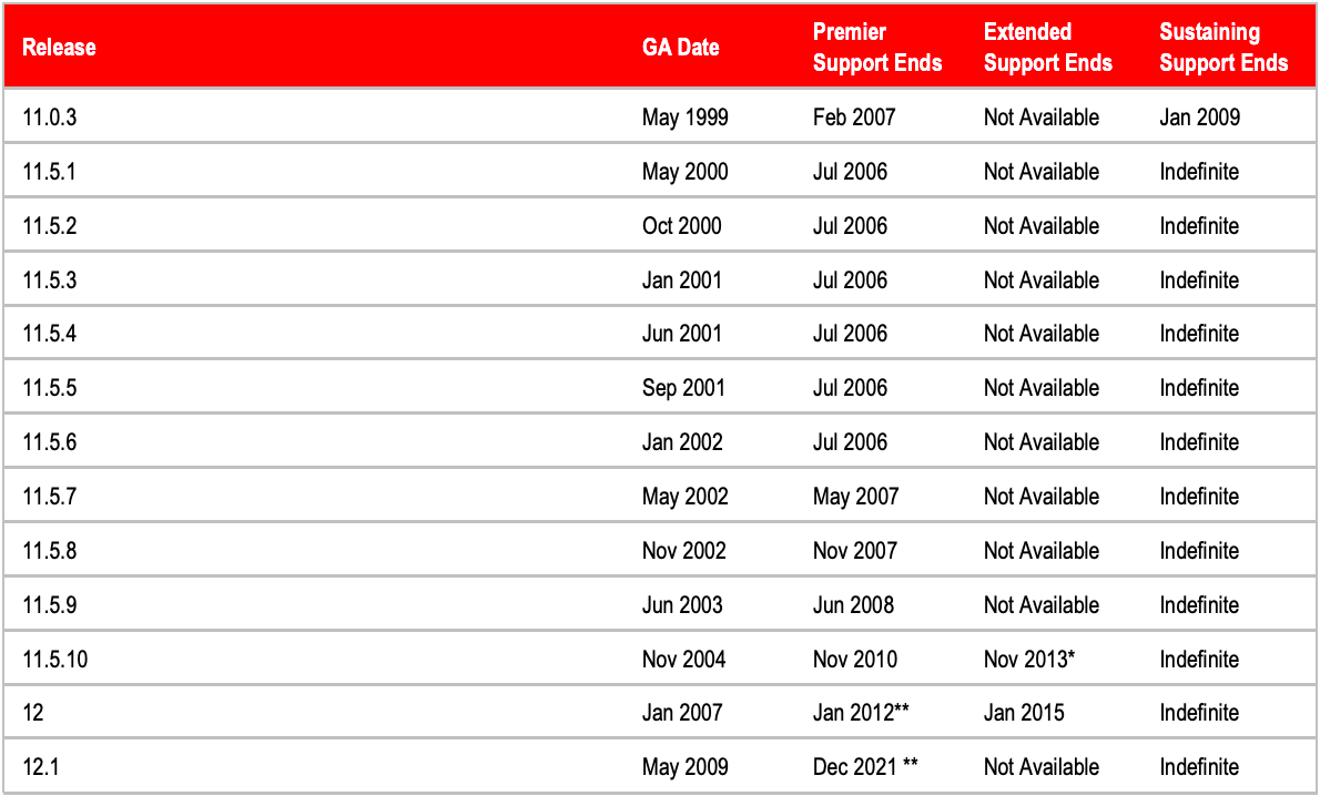 Support Timeline for Oracle EBS