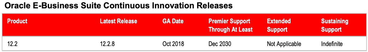 Oracle EBS Continuous Innovation Releases