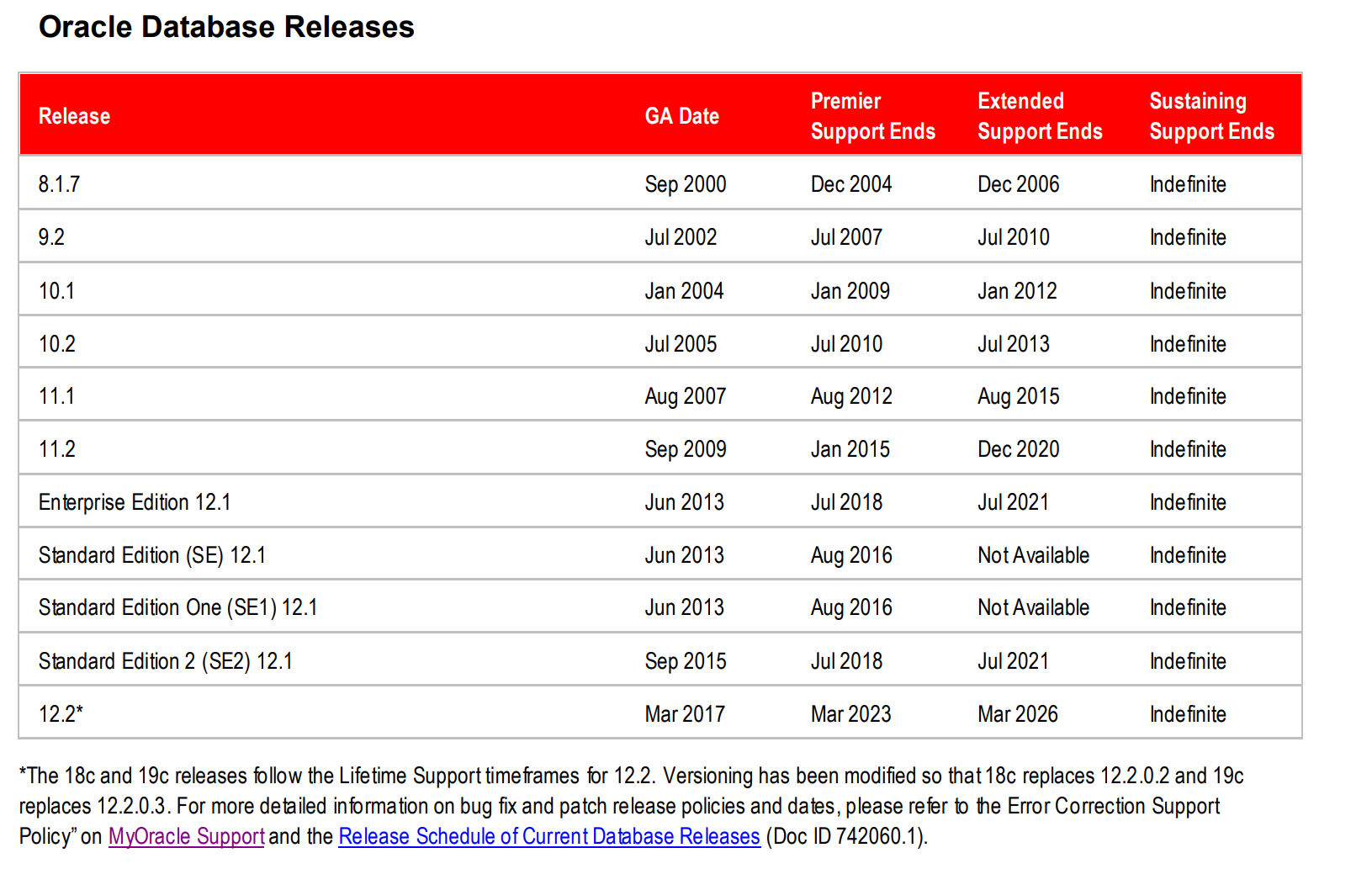 Oracle Database Supported extended versions